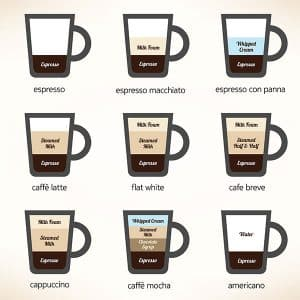 Recipes for the most popular types of coffee