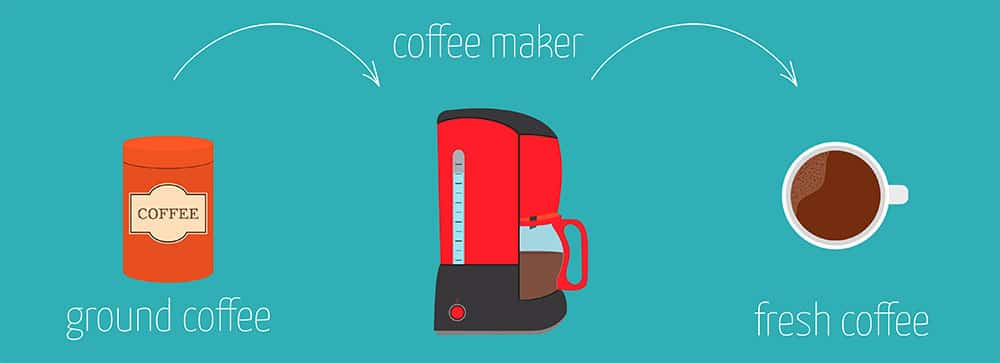 Simple recipe instructions on how to make coffee using the coffee maker