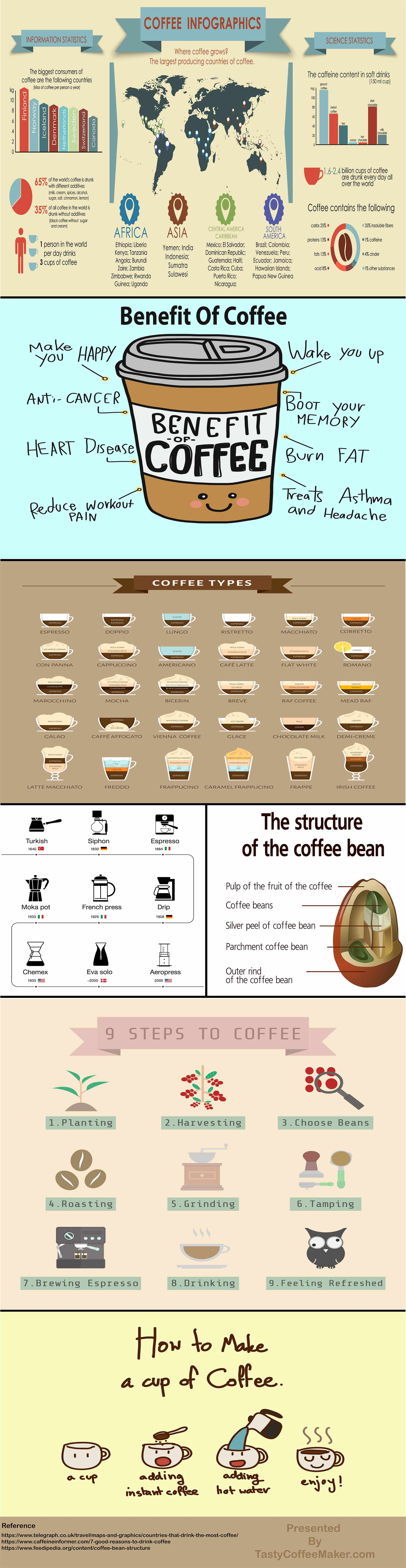 Coffee Infographic Presented By TastyCoffeeMaker